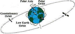 pic of geo orbit