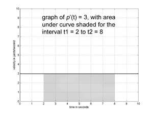 graph with shaded area corresponding to integral of constant function