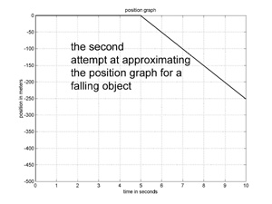 graph of approximation function