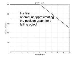 approximation to trajectory of falling apple