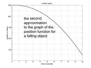graph of better approximation function
