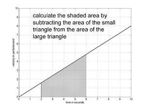 graph with shaded area corresponding to integral