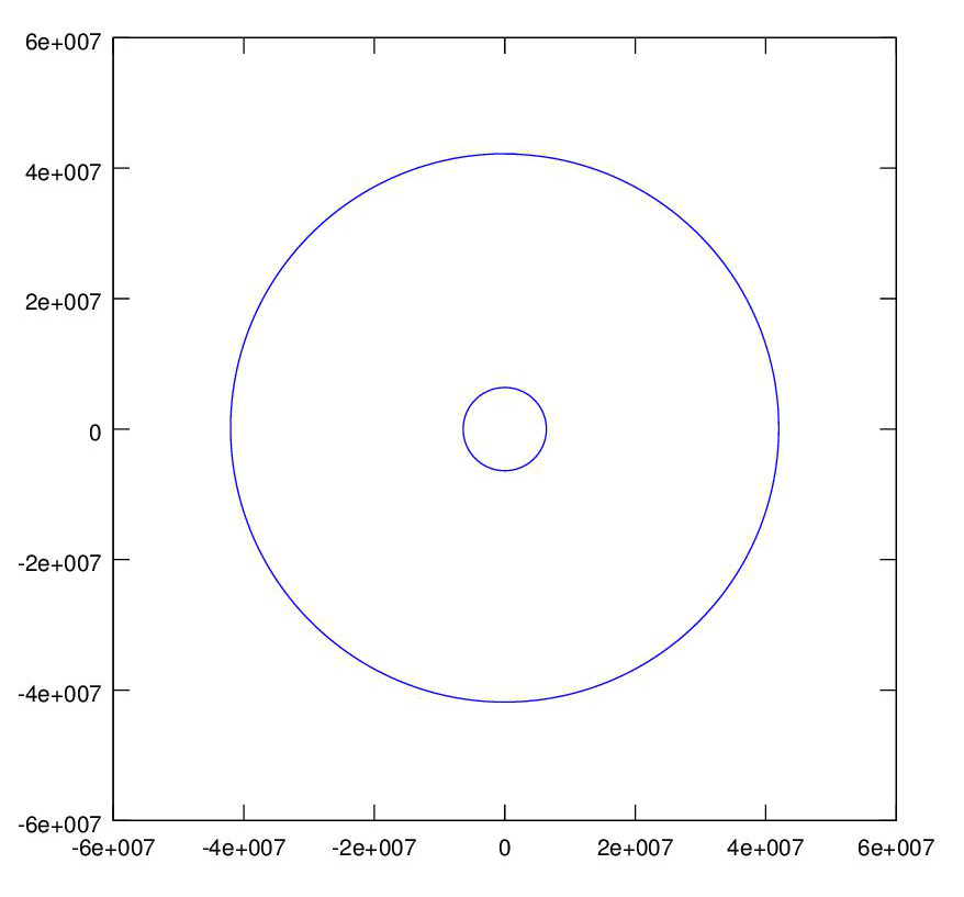 graph of geostationary orbit