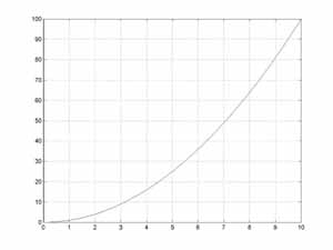 graph of t squared