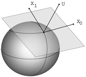 tangent vector space